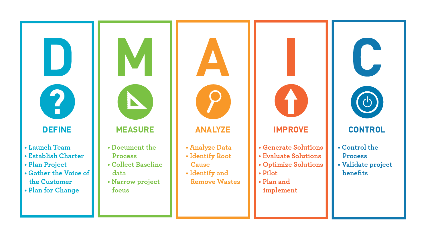 What is DMAIC?