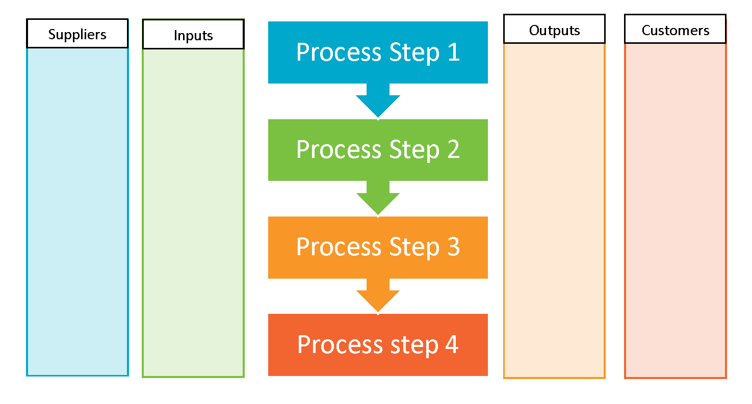 What is SIPOC?